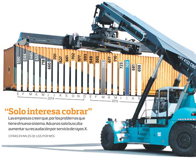 Cobro indebido de Aduanas viola el libre comercio